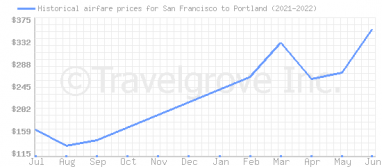 Price overview for flights from San Francisco to Portland