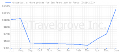Price overview for flights from San Francisco to Porto
