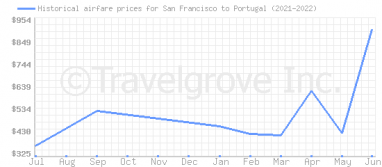 Price overview for flights from San Francisco to Portugal