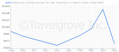 Price overview for flights from San Francisco to Puerto Plata