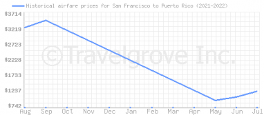 Price overview for flights from San Francisco to Puerto Rico
