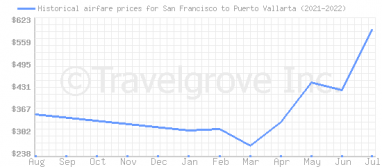 Price overview for flights from San Francisco to Puerto Vallarta