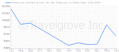 Price overview for flights from San Francisco to Punta Cana