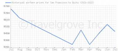 Price overview for flights from San Francisco to Quito