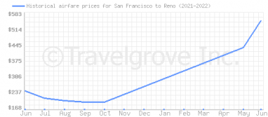 Price overview for flights from San Francisco to Reno