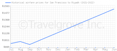 Price overview for flights from San Francisco to Riyadh