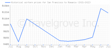 Price overview for flights from San Francisco to Romania