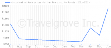 Price overview for flights from San Francisco to Russia