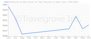 Price overview for flights from San Francisco to Saint Louis