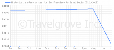 Price overview for flights from San Francisco to Saint Lucia