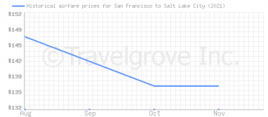Price overview for flights from San Francisco to Salt Lake City