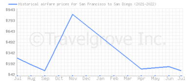 Price overview for flights from San Francisco to San Diego