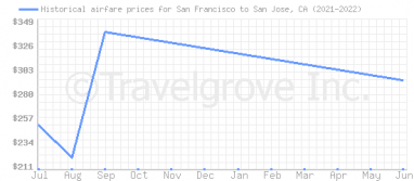 Price overview for flights from San Francisco to San Jose, CA