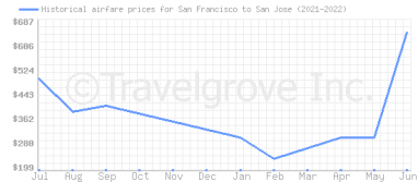 Price overview for flights from San Francisco to San Jose