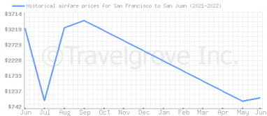 Price overview for flights from San Francisco to San Juan
