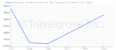 Price overview for flights from San Francisco to Santa Cruz