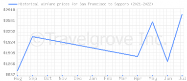 Price overview for flights from San Francisco to Sapporo