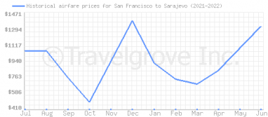 Price overview for flights from San Francisco to Sarajevo
