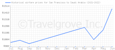 Price overview for flights from San Francisco to Saudi Arabia