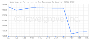 Price overview for flights from San Francisco to Savannah