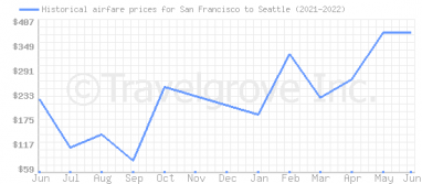 Price overview for flights from San Francisco to Seattle