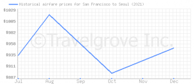 Price overview for flights from San Francisco to Seoul