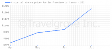 Price overview for flights from San Francisco to Shannon