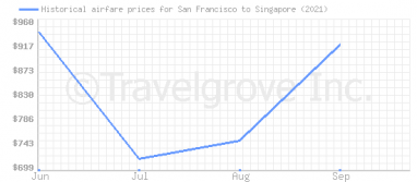 Price overview for flights from San Francisco to Singapore
