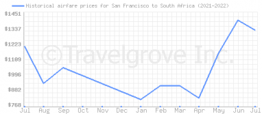 Price overview for flights from San Francisco to South Africa