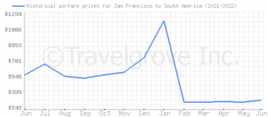 Price overview for flights from San Francisco to South America