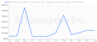 Price overview for flights from San Francisco to South Korea