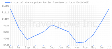 Price overview for flights from San Francisco to Spain