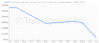 Price overview for flights from San Francisco to Spartanburg