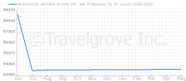 Price overview for flights from San Francisco to St Lucia