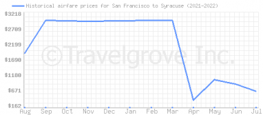 Price overview for flights from San Francisco to Syracuse