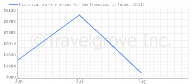 Price overview for flights from San Francisco to Taipei