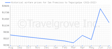 Price overview for flights from San Francisco to Tegucigalpa