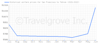 Price overview for flights from San Francisco to Tehran