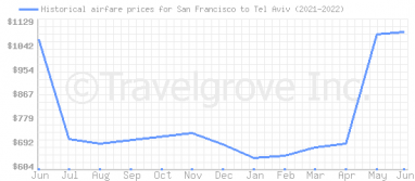 Price overview for flights from San Francisco to Tel Aviv