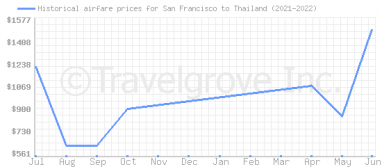 Price overview for flights from San Francisco to Thailand