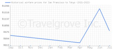 Price overview for flights from San Francisco to Tokyo