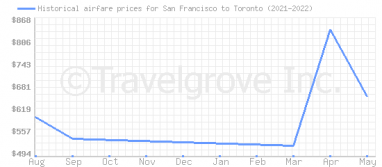 Price overview for flights from San Francisco to Toronto