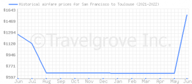 Price overview for flights from San Francisco to Toulouse