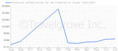 Price overview for flights from San Francisco to Tucson