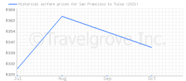 Price overview for flights from San Francisco to Tulsa