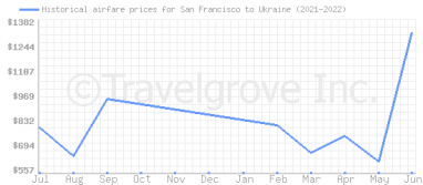 Price overview for flights from San Francisco to Ukraine