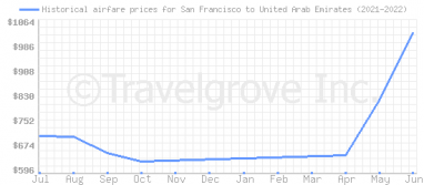 Price overview for flights from San Francisco to United Arab Emirates