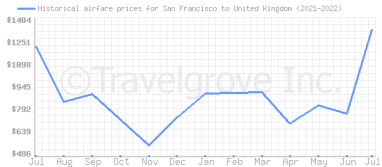 Price overview for flights from San Francisco to United Kingdom