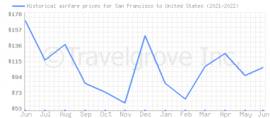 Price overview for flights from San Francisco to United States
