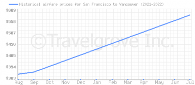 Price overview for flights from San Francisco to Vancouver